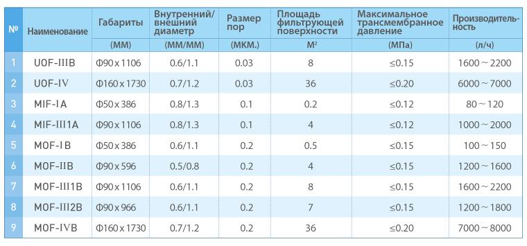 MOF-II B Модуль микрофильтрации 200-1600 (лч) (3)